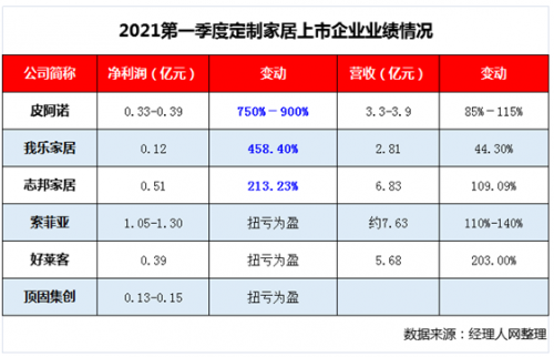 净利最高暴增9倍 定制家居一季度业绩果然爆发!