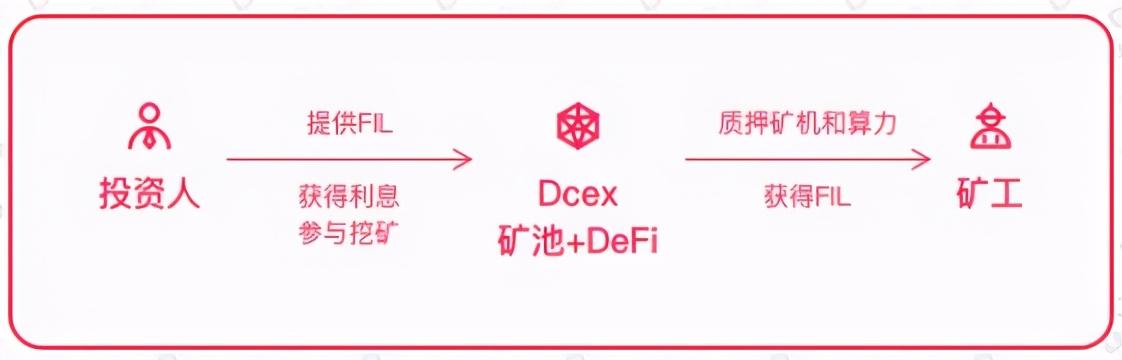 云存社区宣布资助去中心化借贷协议DCEX